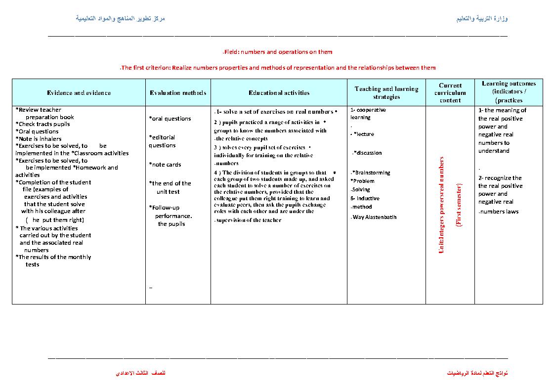 نواتج التعلم لمادة الرياضيات maths للمرحلة الإعدادية 2022 مستر محمود محب