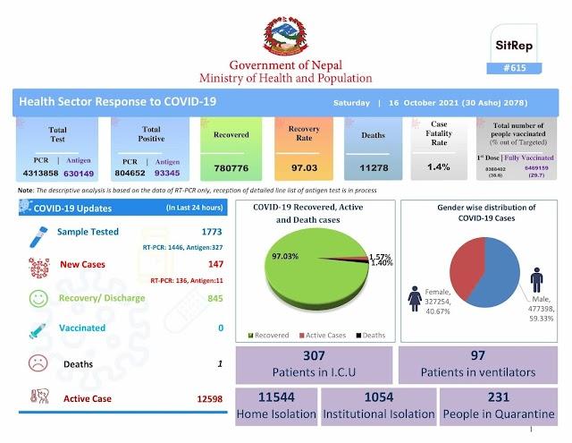 Covid-19 Nepal Daily Update 2078-06-30
