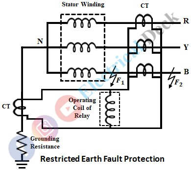 Restricted Earth Fault Protection of Generator or Alternator