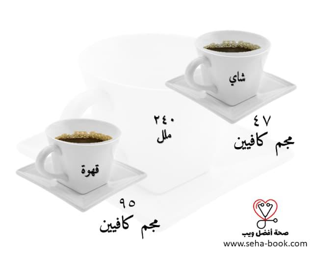 محتوى الكافيين في القهوة والشاي