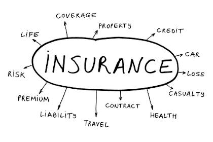Why do i need Insurance?? (Importance of insurance)