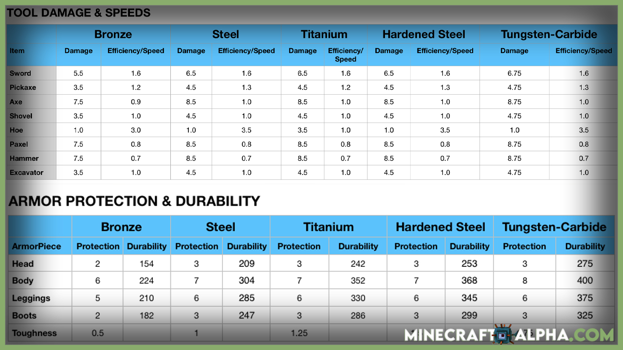 Minecraft Easy Steel And More Mod Features
