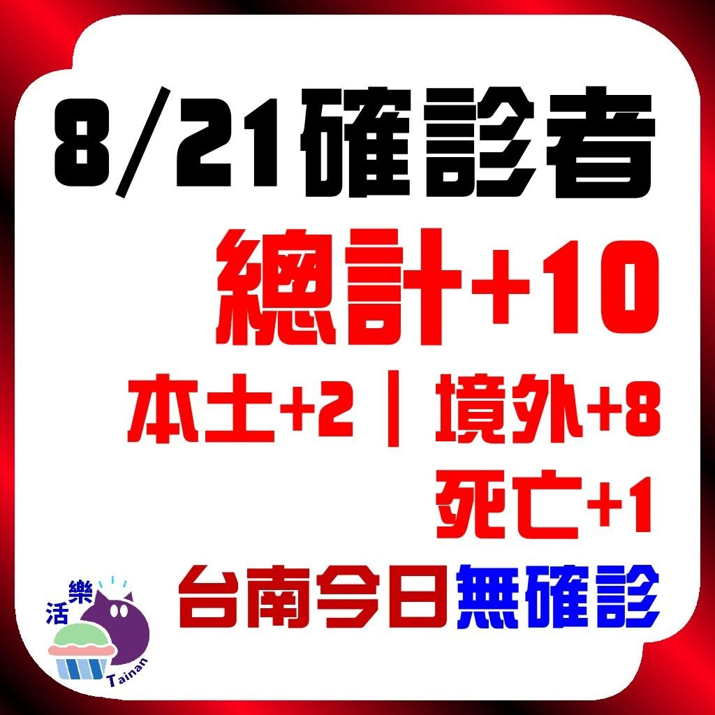 CDC公告,今日(8/21)確診:10。本土+2、境外+8、死亡+1。台南今日無確診(+0)(連55天)。