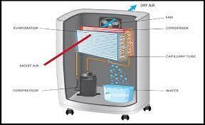 Sistem Dehumidifier pengeringan kayu buatan