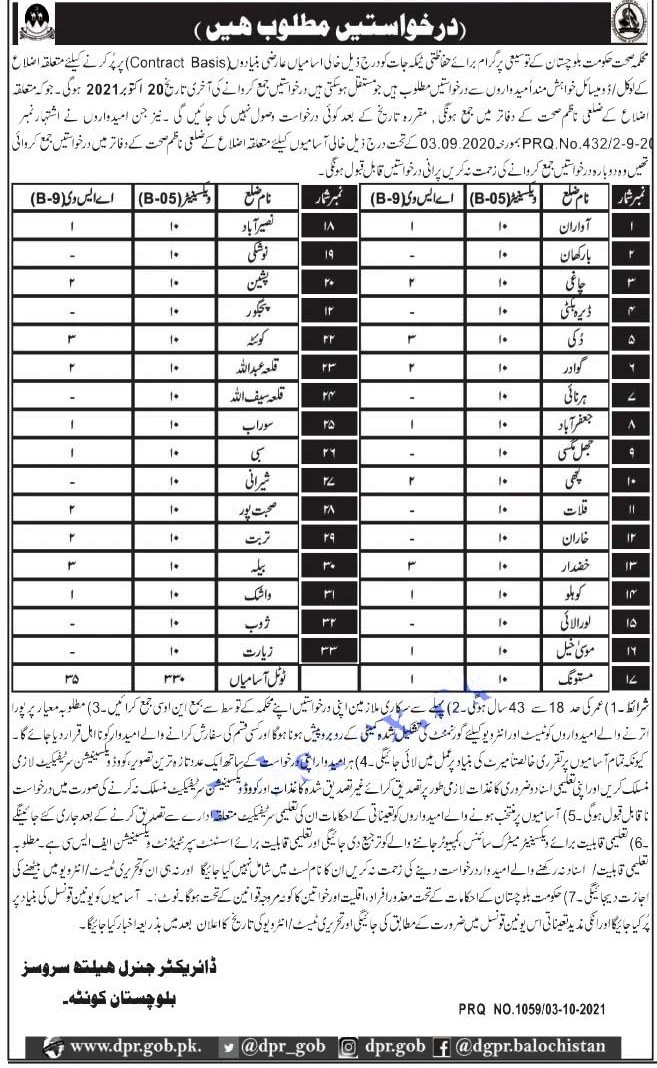 Latest Jobs from the Health Department in Balochistan 2021