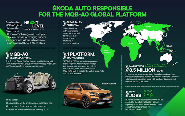 VW Group делегирует разработку платформы MQB-A0 в Škoda
