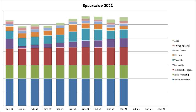 Spaargrafiek september 2021