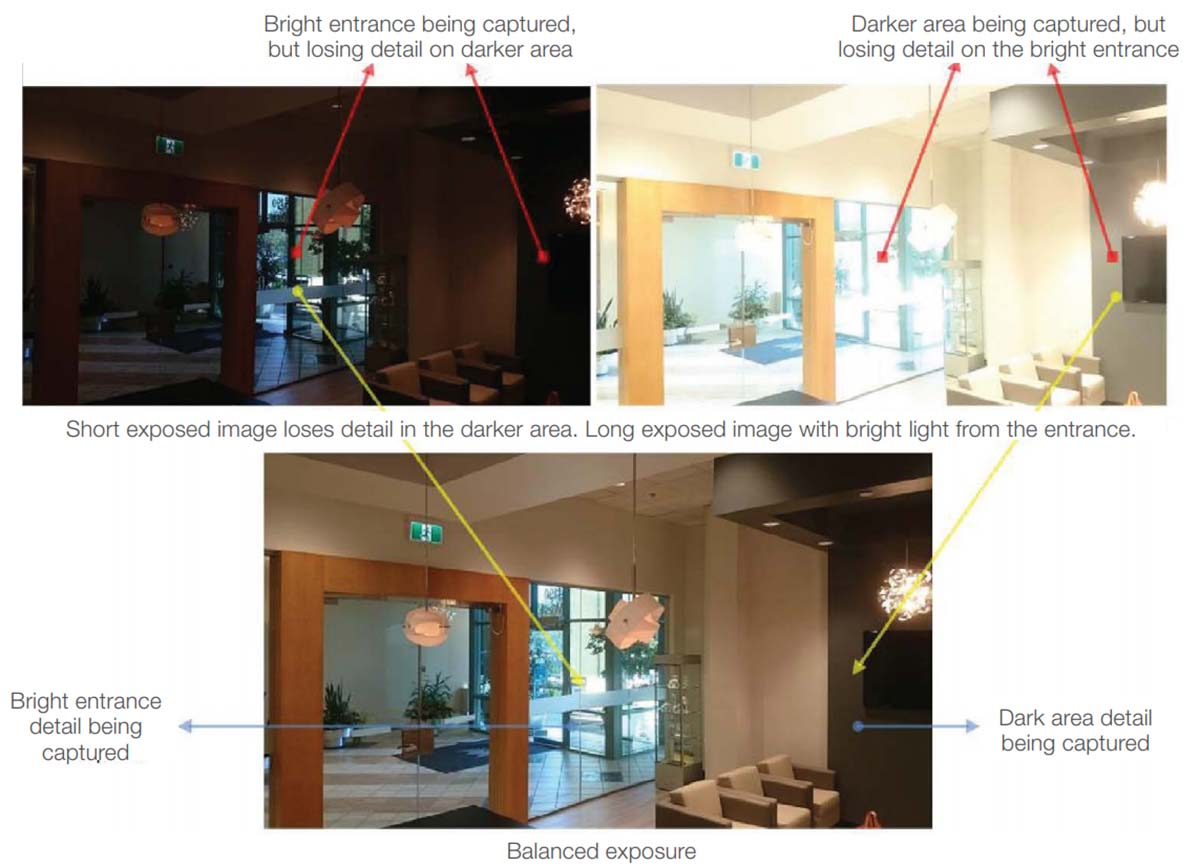 Difference between Digital WDR, True WDR and True HDR