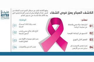 شبيبة عتيدنا ترشيحا بحملة توعية لسرطان الثدي :