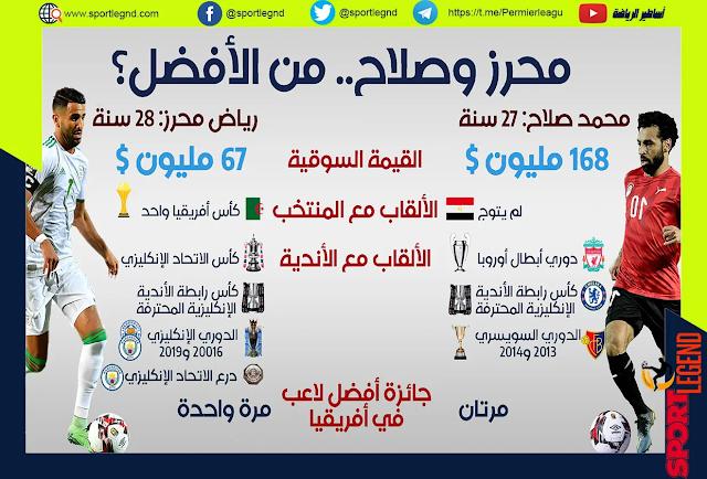 من الأفضل, محمد صلاح أو رياض محرز؟