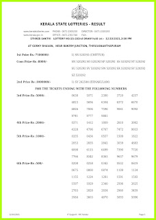 Off. Kerala Lottery Result 12.10.2021 Out, Sthree Sakthi SS-282 Winners List