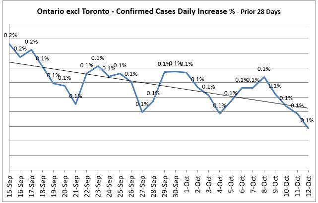 Ontario excl Toronto - Covid 19 Daily Increase % - Prior 14 Days Trend
