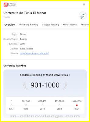 جامعة تونس المنار الأولى مغاربيا ضمن تصنيف شانغهاي Shanghai Ranking لعام 2021