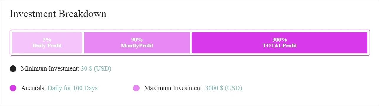 Инвестиционные планы 3SCoin