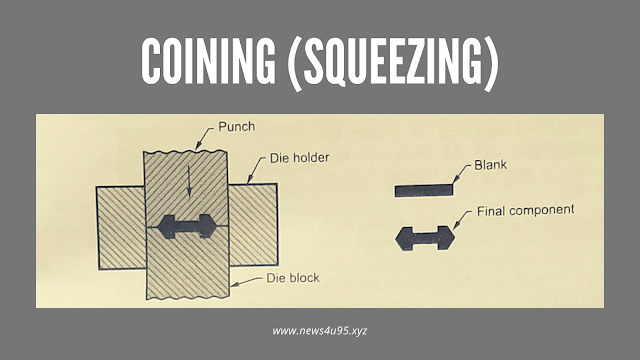 Coining (Squeezing)