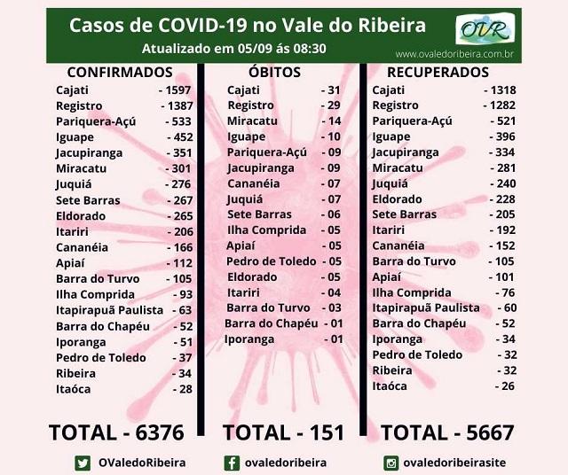 Vale do Ribeira soma 6376 casos positivos, 5667 recuperados e 151 mortes do Coronavírus - Covid-19.