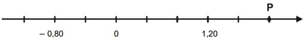 Observe o ponto P destacado na reta numérica abaixo, que está dividida em partes iguais.