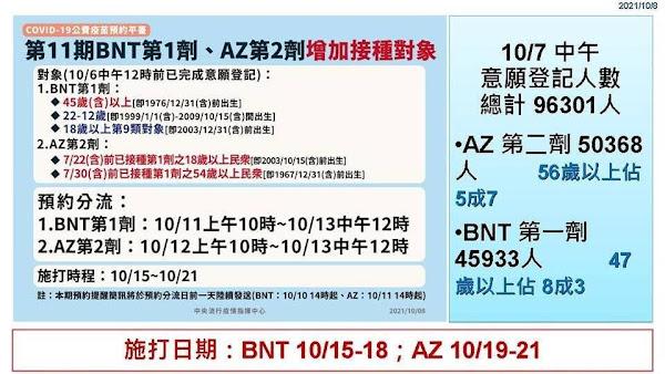 彰化疫情10/8零確診 第11輪BNT第1劑、AZ第2劑對象放寬