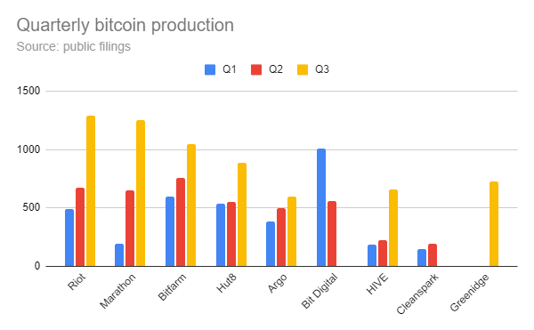 bitcoin madencilik firmaları bitcoin çıkarım grafiği