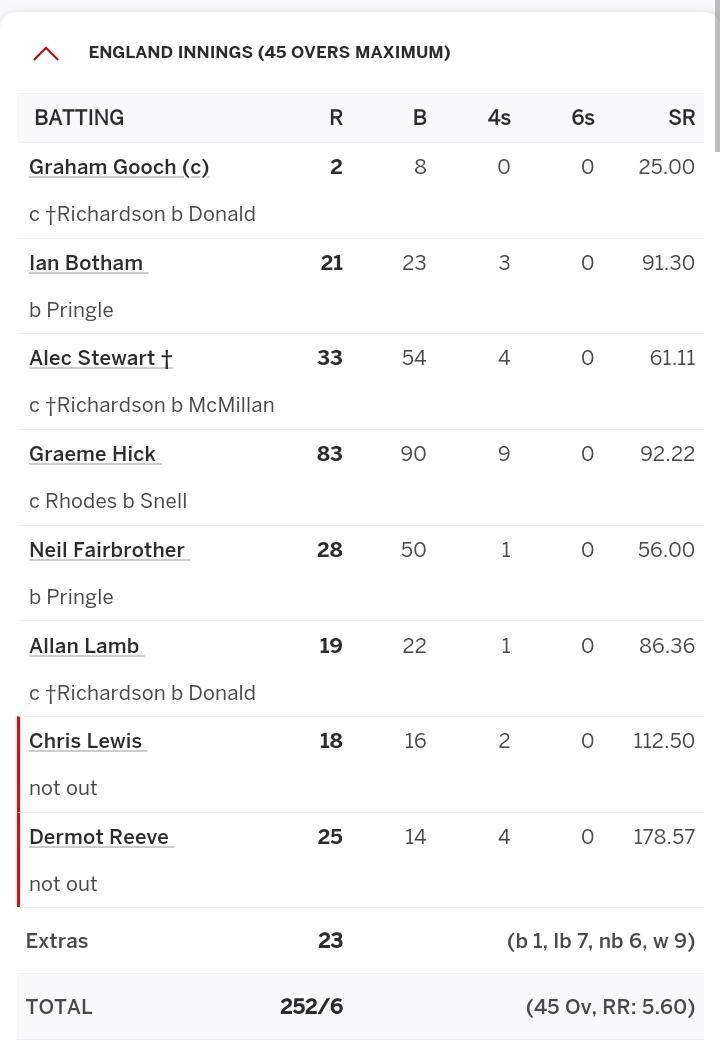 जब क्रिकेट का कत्ल हुआ ( दक्षिण अफ्रीका बनाम इंग्लैंड) - 1992 वर्ल्डकप सेमीफाइनल