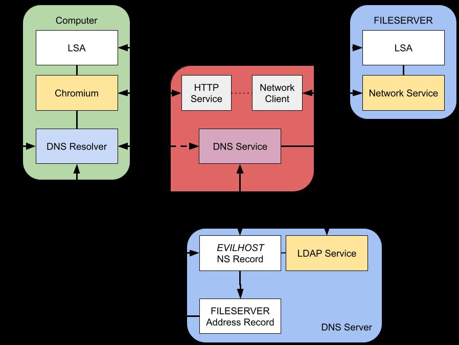 Diagram of two DNS request attack against Chromium