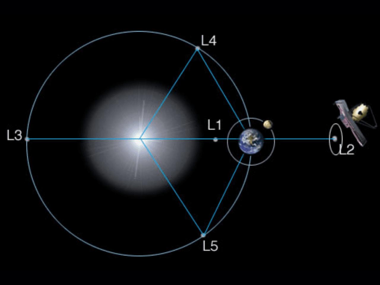 Teleskop Angkasa James Webb