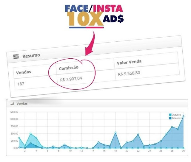 Metodo-Face-Insta-10X-Ads-Funciona-mesmo-vale-a-pena-resultados