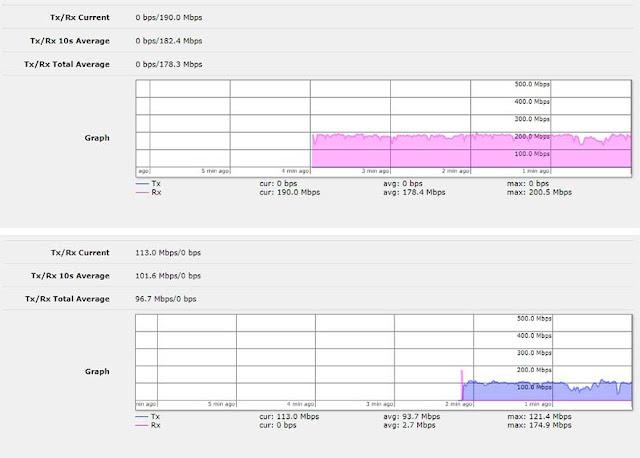 Test bandwidth OmniTIK-AC PTP SXTsq 5
