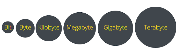Diferencias entre: 👨💻 bit y Byte | Mb y MB | Gb y GB...