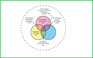 Kerangka Technological Pedagogical Content Knowledge (TPACK)