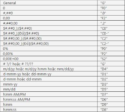 Cách tô mầu hàng và cột khi click ô được chọn - Mẹo Excel