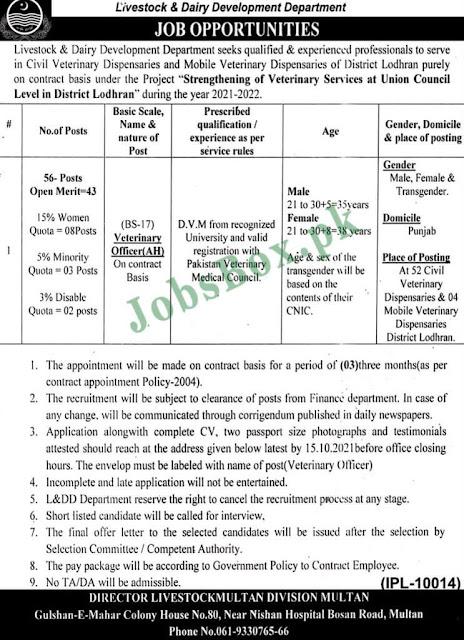 Today jobs-Livestock and Dairy Development Jobs in Pakistan 2021