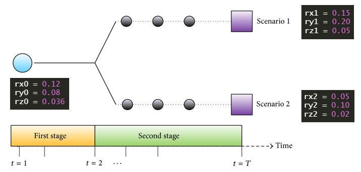 A Simple Two-Stage Stochastic Linear Programming using R