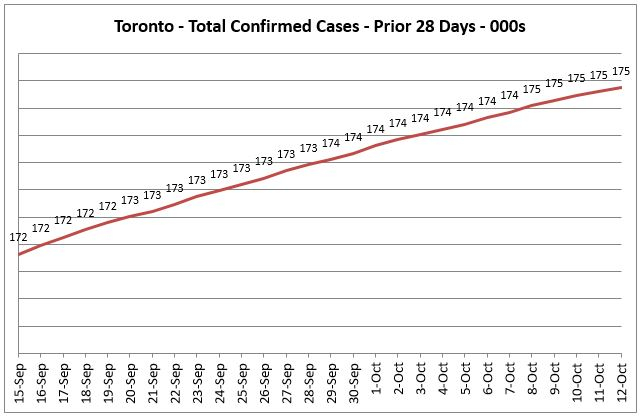 Toronto Covid 19 Total Confirmed Cases - Prior 14 Days Trend
