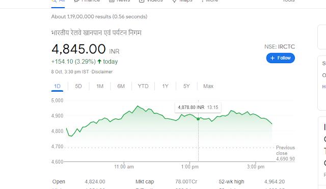 IRCTC शेयर का क्या प्रभाब रहेगा ?