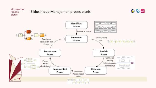 Siklus Hidup Manajemen Proses Bisnis