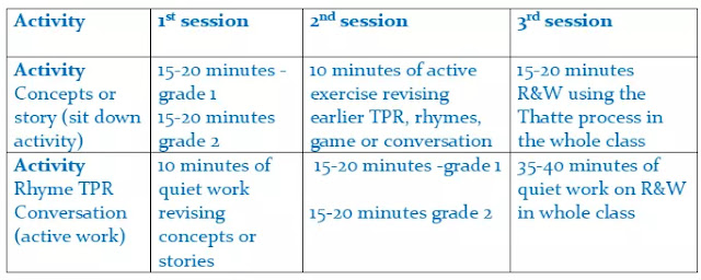 Time Management in the Multi-level Classroom