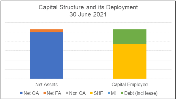 Petron M Capital structure and its deployment