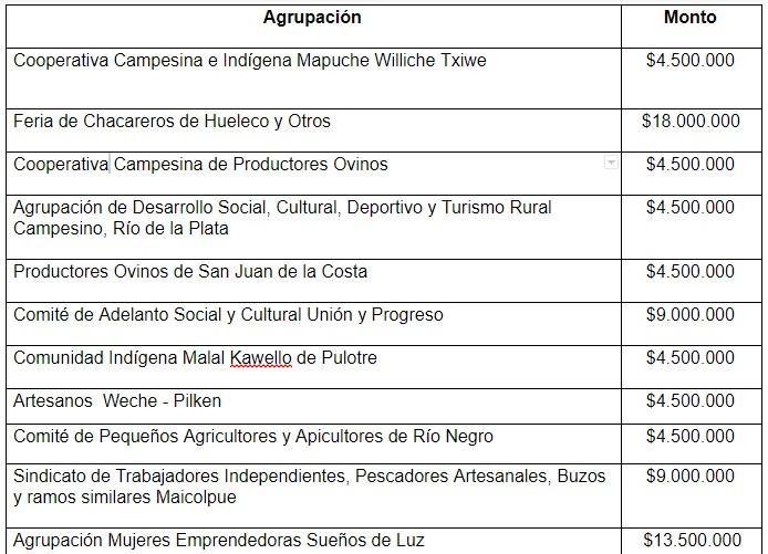 11 agrupaciones recibieron desde los $4 millones 500 mil