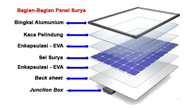 Proses Pembuatan Panel Surya