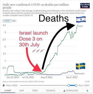Israel vs Sweden vax data