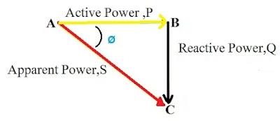 power triangle in hindi