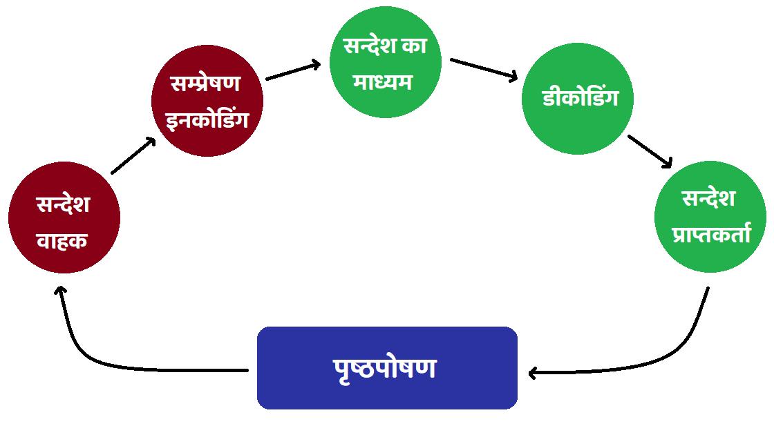 Sampreshan Ki Prakriya