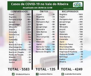 Vale do Ribeira  soma 5583 casos positivos, 4249 recuperados e 135 mortes do Coronavírus - Covid-19