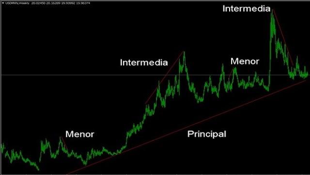 La tendencia en el Mercado de Forex y Binarias