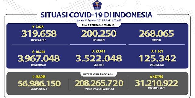 Pasien Covid-19 yang Meninggal Hari Ini Bertambah 1.361 Orang, Tambahan Kasus Sembuh di Atas 20 Ribu