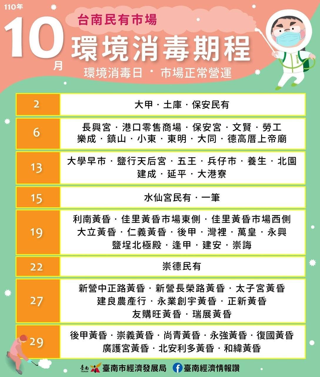 台南市公/民有市場110年10月環境消毒期程表 環境消毒日、市場依然會正常營運