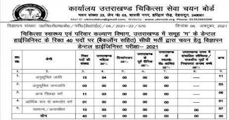 UKMSSB Uttarakhand To Recruit 40 Dental Hygienist