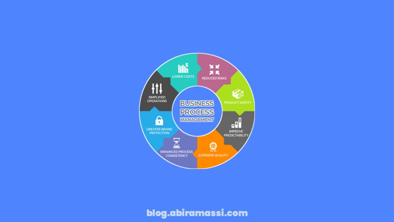 Bisnis Proses Fundamental