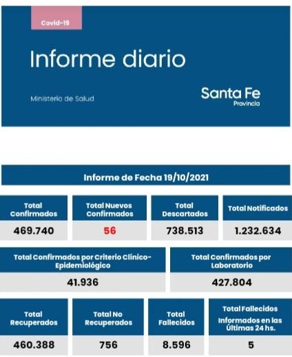 Informe diario del Ministerio de Salud de la provincia de Santa Fe coronavirus
